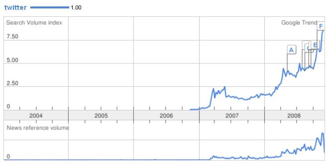 twitter google trends 2008